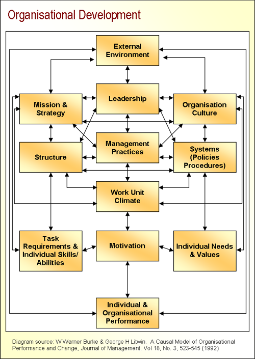 organization development and its relevance to Academiaedu is a platform for academics to share research papers.